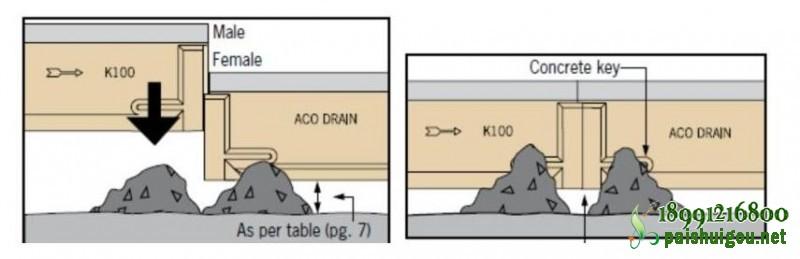 树脂排水沟安装